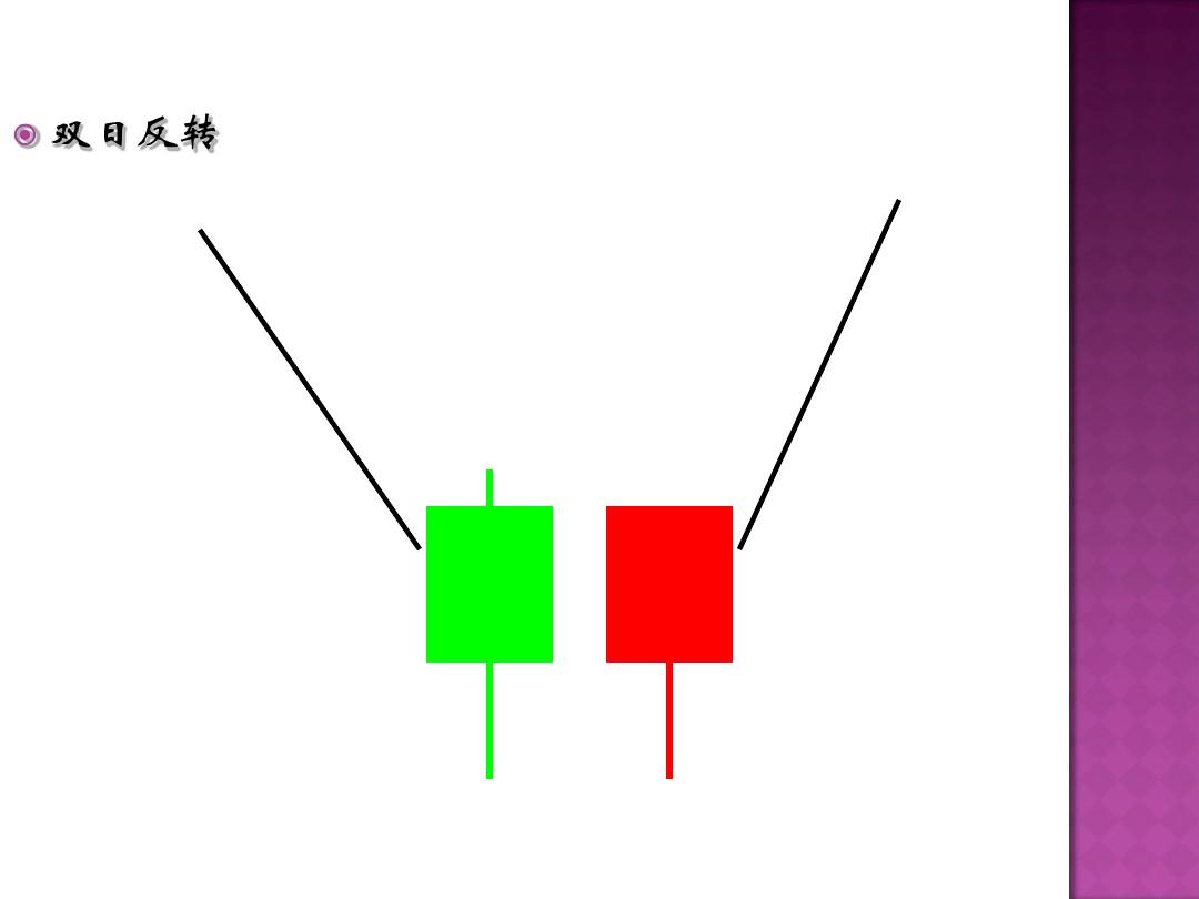 k线及形态讲解